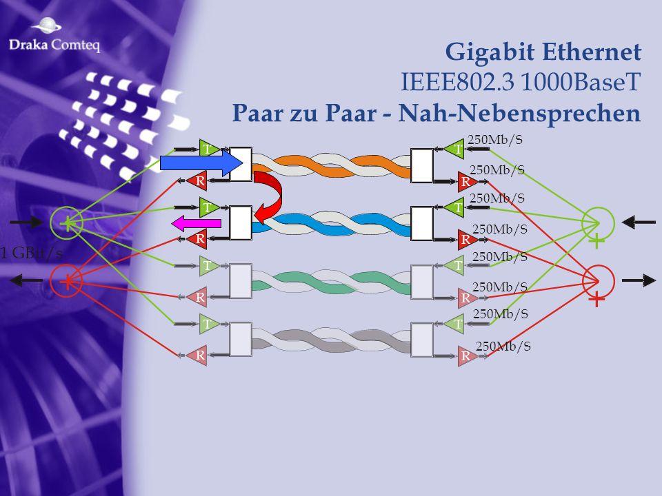 1 GBit/s + + T R 250Mb/S R T T R R T T R R T T R R T + + Gigabit Ethernet IEEE802.3 1000BaseT Paar zu Paar - Nah-Nebensprechen