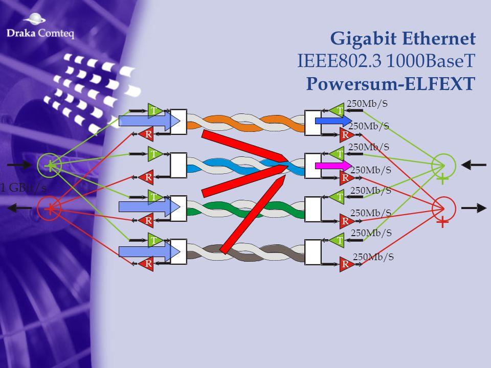 1 GBit/s Gigabit Ethernet IEEE802.3 1000BaseT Powersum-ELFEXT