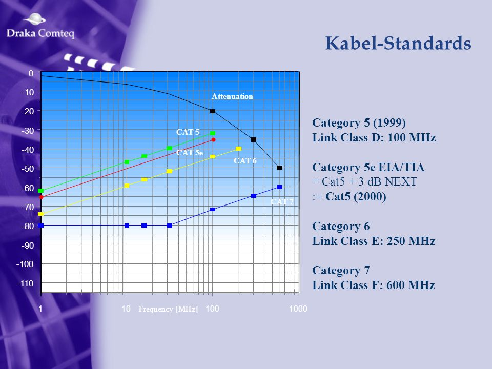 Kabel-Standards Category 5 (1999) Link Class D: 100 MHz Category 5e EIA/TIA = Cat5 + 3 dB NEXT := Cat5 (2000) Category 6 Link Class E: 250 MHz Categor