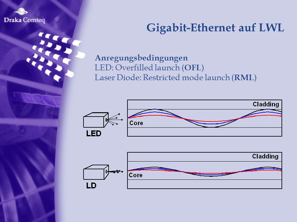 Gigabit-Ethernet auf LWL Anregungsbedingungen LED: Overfilled launch ( OFL ) Laser Diode: Restricted mode launch ( RML )