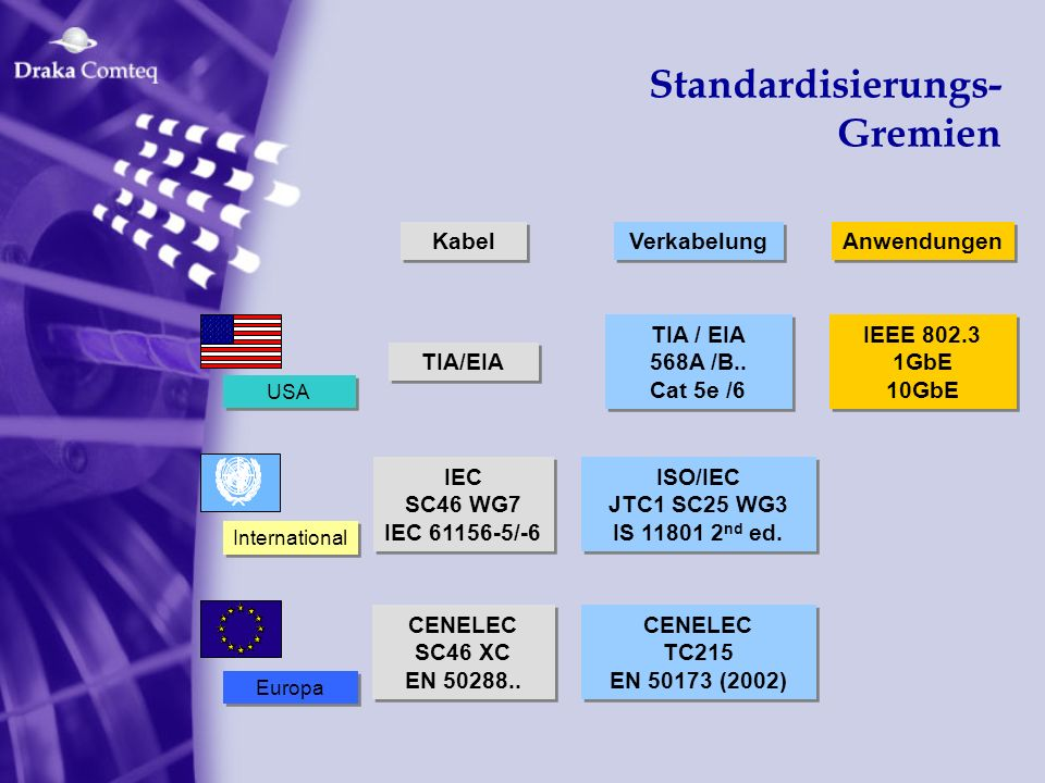 Gigabit-Ethernet Die Medien des Physical Layer: