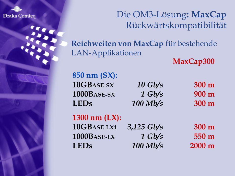 Die OM3-Lösung : MaxCap Rückwärtskompatibilität MaxCap300 850 nm (SX): 10GB ASE-SX 10 Gb/s 300 m 1000B ASE-SX 1 Gb/s 900 m LEDs 100 Mb/s 300 m 1300 nm