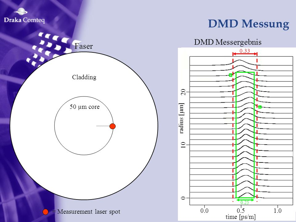 DMD Messung 0.00.51.0 time [ps/m] radius [µm] 0 10 20 DMD Messergebnis 0.33 0.25 Cladding 50 µm core Faser = Measurement laser spot