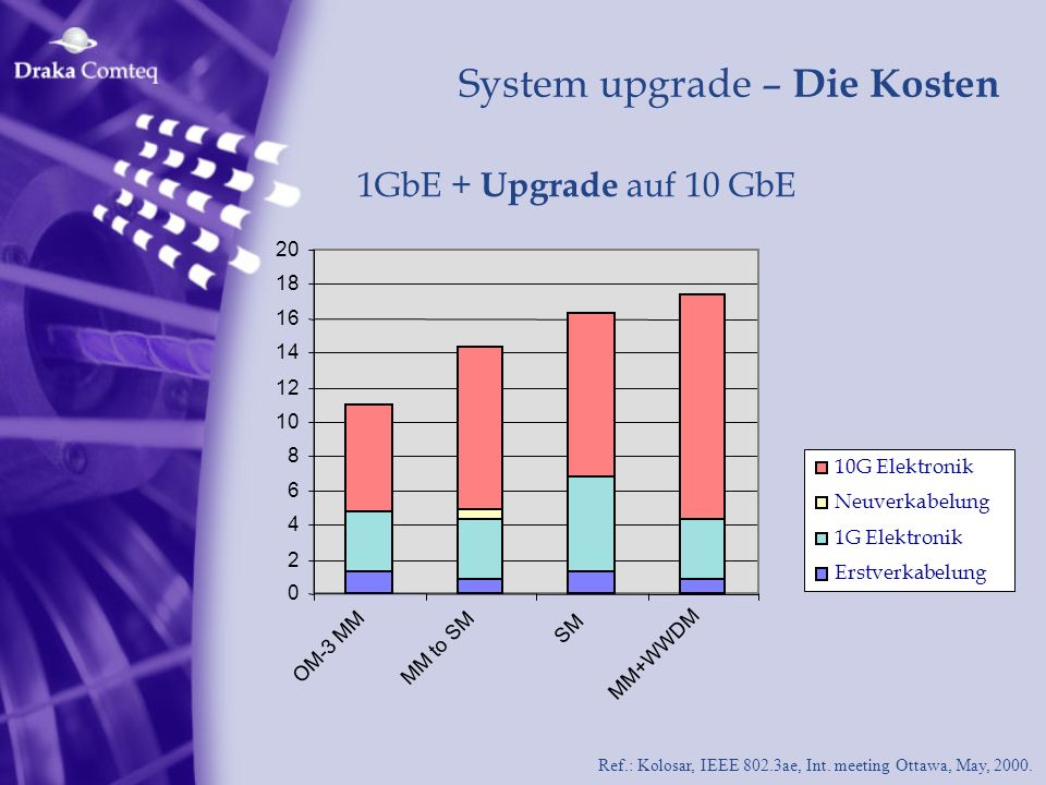 Ref.: Kolosar, IEEE 802.3ae, Int. meeting Ottawa, May, 2000. System upgrade – Die Kosten 1GbE + Upgrade auf 10 GbE 0 2 4 6 8 10 12 14 16 18 20 OM-3 MM