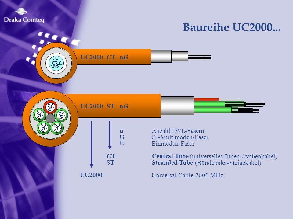 Baureihe UC2000... UC2000CTnG UC2000STnG n Anzahl LWL-Fasern G GI-Multimoden-Faser E Einmoden-Faser CTCentral Tube (universelles Innen-/Außenkabel) ST