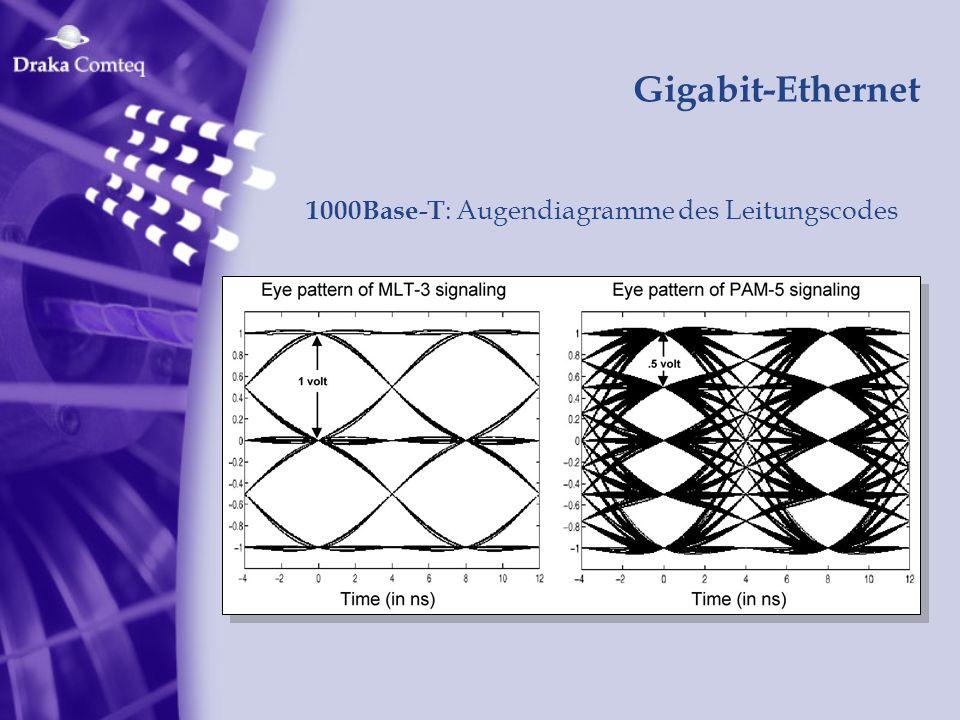 Gigabit-Ethernet 1000Base-T : Augendiagramme des Leitungscodes