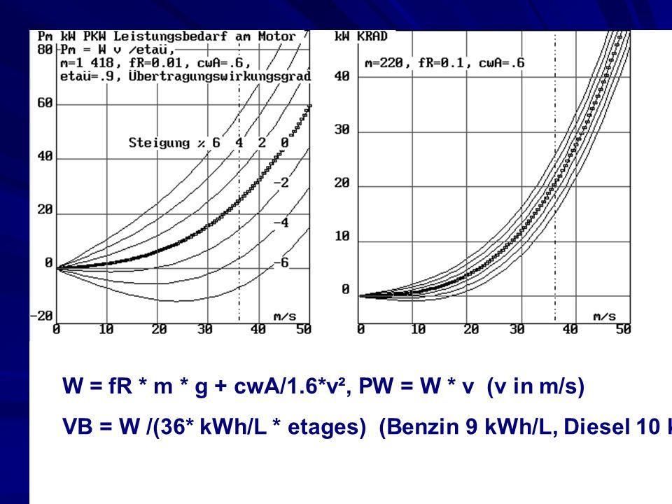 W = fR * m * g + cwA/1.6*v², PW = W * v (v in m/s) VB = W /(36* kWh/L * etages) (Benzin 9 kWh/L, Diesel 10 kWh/l)