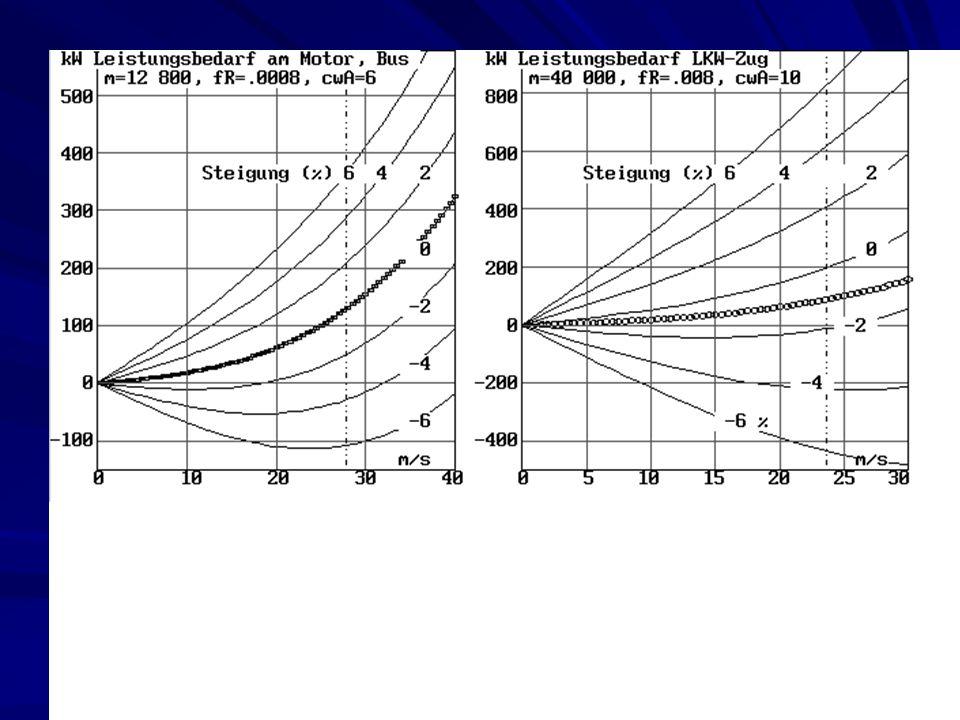 CONVOY & TRAIN Automatische Fahrzeugführung mit Stromzufuhr Abstand durch Radar und Ultraschall Seitenführung durch Kabel, Oberleitung und Navigation CONVOY & TRAIN Automatische Fahrzeugführung mit Stromzufuhr Abstand durch Radar und Ultraschall Seitenführung durch Kabel, Oberleitung und Navigation