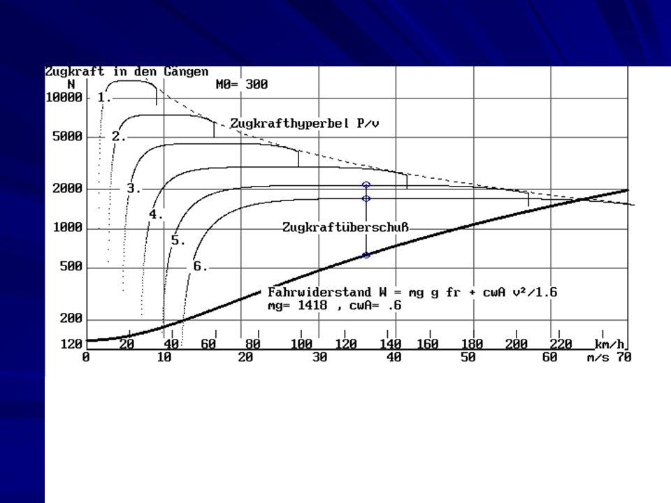 Antriebskräfte über 1 000 N werden vom Verbrennungsmotor erbracht (+ EM2, wenn erforderlich).