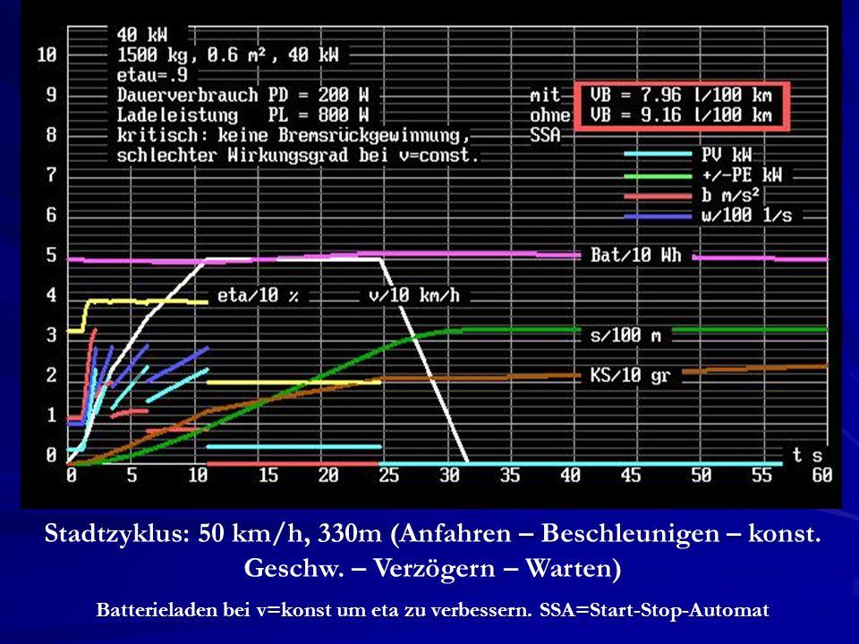 Stadtzyklus: 50 km/h, 330m (Anfahren – Beschleunigen – konst. Geschw. – Verzögern – Warten) Batterieladen bei v=konst um eta zu verbessern. SSA=Start-