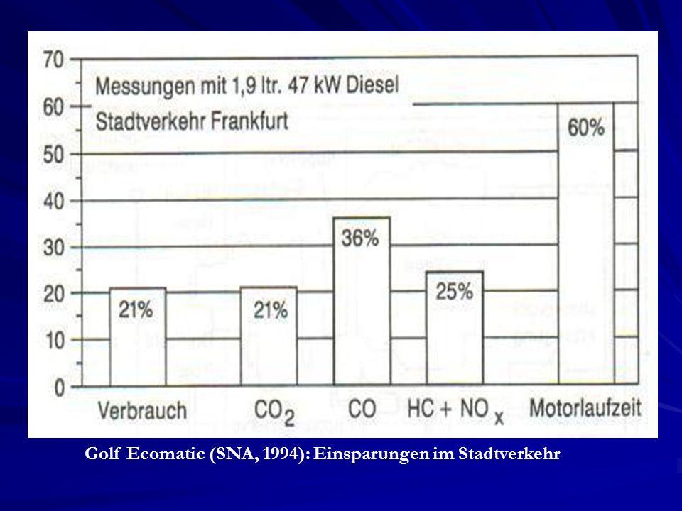 Golf Ecomatic (SNA, 1994): Einsparungen im Stadtverkehr
