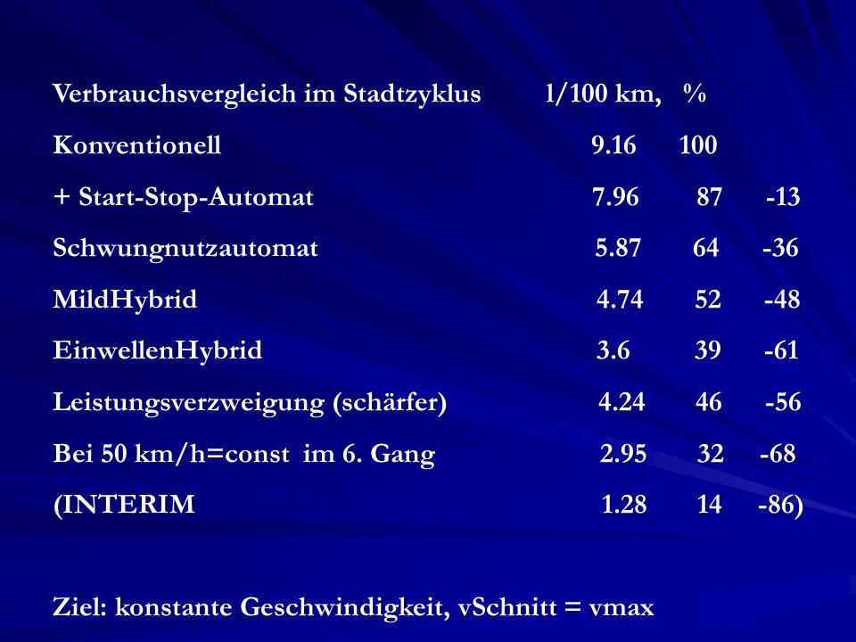 Verbrauchsvergleich im Stadtzyklus l/100 km, % Konventionell 9.16 100 + Start-Stop-Automat 7.96 87 -13 Schwungnutzautomat 5.87 64 -36 MildHybrid 4.74