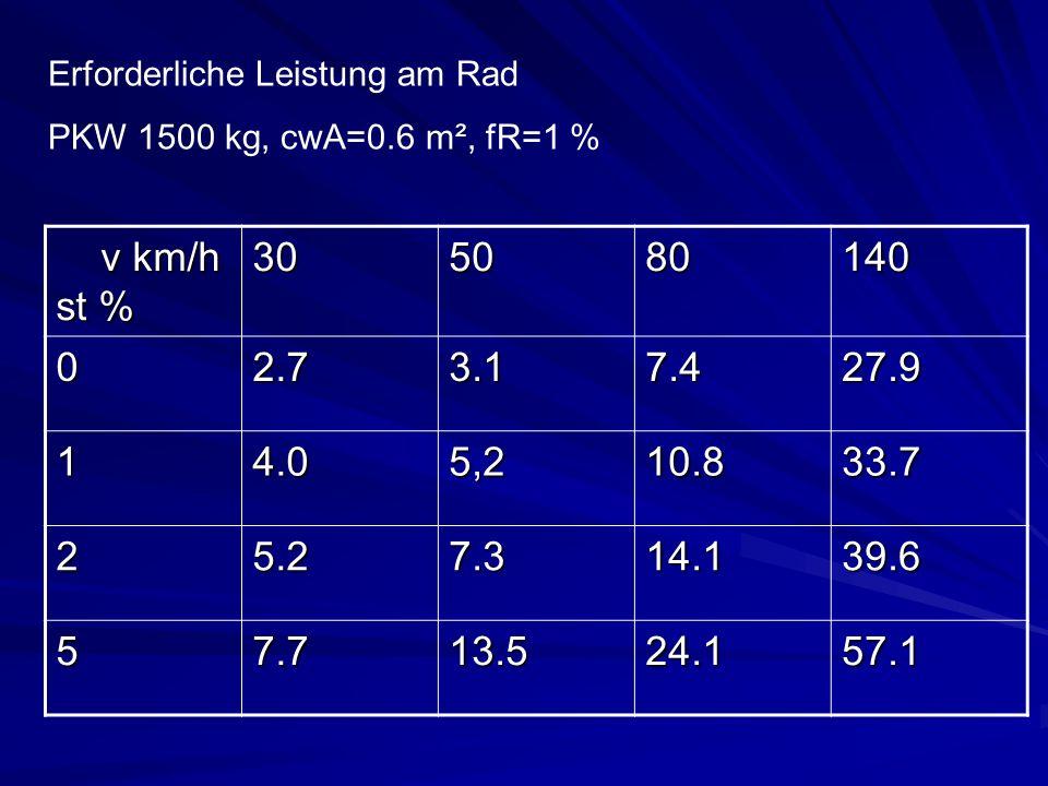 v km/h st % v km/h st %305080140 02.73.17.427.9 14.05,210.833.7 25.27.314.139.6 57.713.524.157.1 Erforderliche Leistung am Rad PKW 1500 kg, cwA=0.6 m²