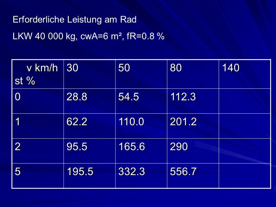 v km/h st % v km/h st %305080140 028.854.5112.3 162.2110.0201.2 295.5165.6290 5195.5332.3556.7 Erforderliche Leistung am Rad LKW 40 000 kg, cwA=6 m²,