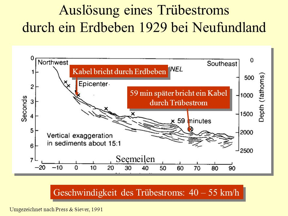 Auslösung eines Trübestroms durch ein Erdbeben 1929 bei Neufundland Kabel bricht durch Erdbeben 59 min später bricht ein Kabel durch Trübestrom 59 min später bricht ein Kabel durch Trübestrom Seemeilen Geschwindigkeit des Trübestroms: 40 – 55 km/h Umgezeichnet nach Press & Siever, 1991