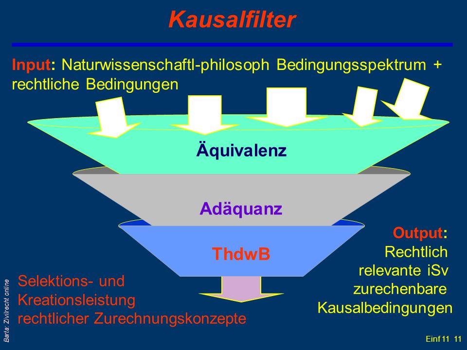 Einf 11 11 Barta: Zivilrecht online Kausalfilter Input: Naturwissenschaftl-philosoph Bedingungsspektrum + rechtliche Bedingungen Äquivalenz Adäquanz T