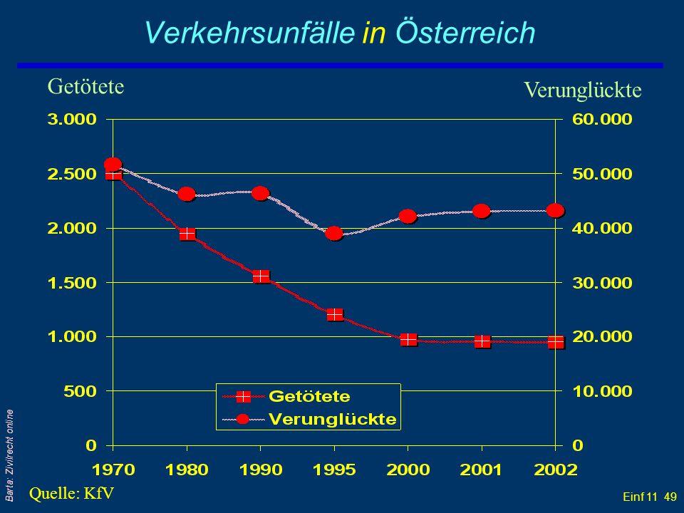 Einf 11 49 Barta: Zivilrecht online Verkehrsunfälle in Österreich Getötete Verunglückte Quelle: KfV