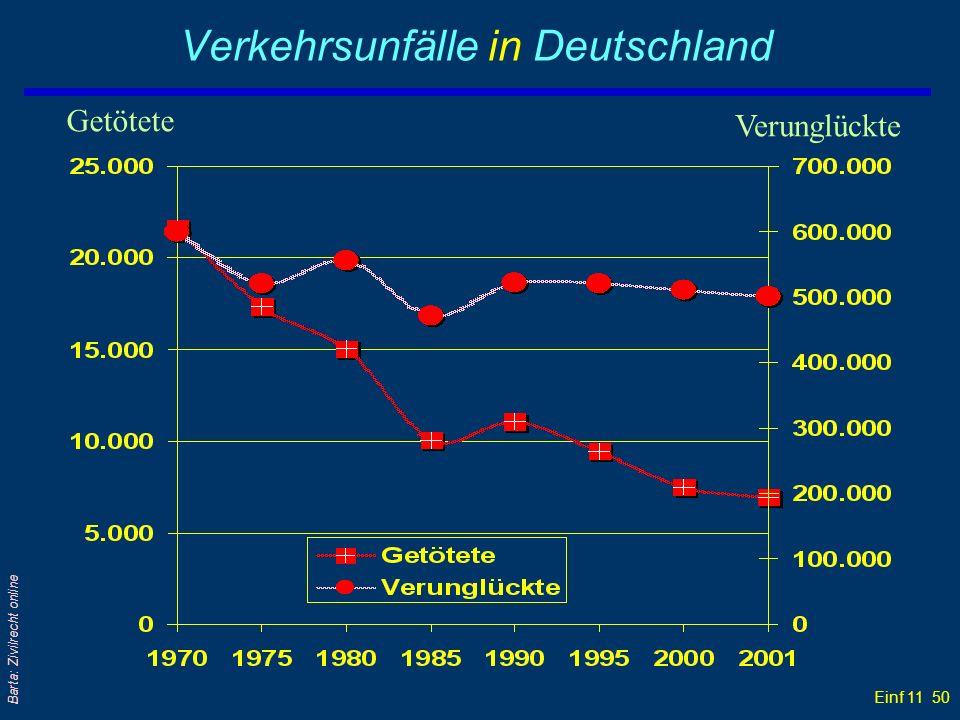 Einf 11 50 Barta: Zivilrecht online Verkehrsunfälle in Deutschland Getötete Verunglückte