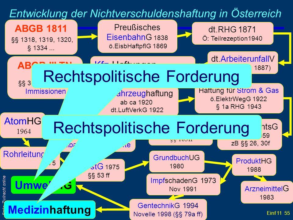 Einf 11 55 Barta: Zivilrecht online Entwicklung der Nichtverschuldenshaftung in Österreich ABGB 1811 §§ 1318, 1319, 1320, § 1334... Preußisches Eisenb