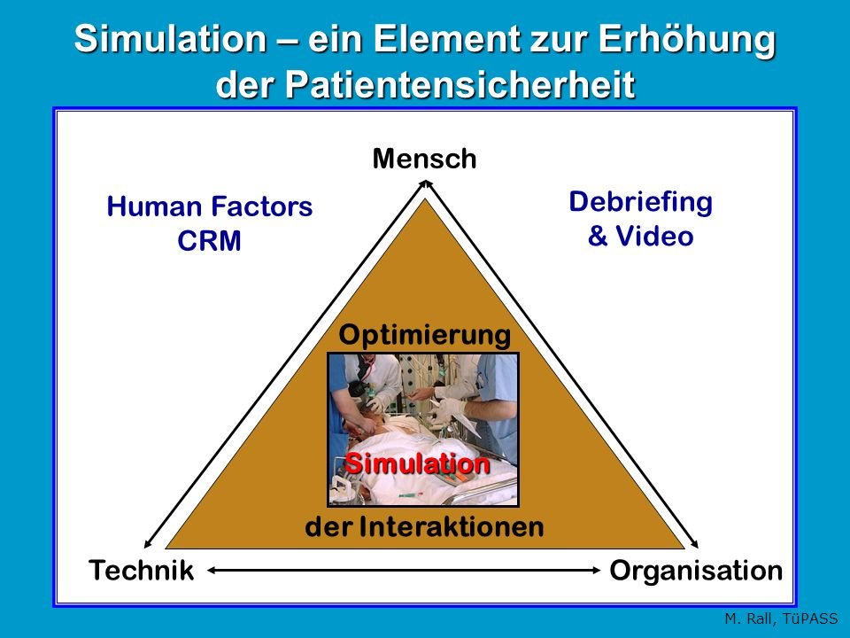 Simulation – ein Element zur Erhöhung der Patientensicherheit Mensch TechnikOrganisation Optimierung der Interaktionen Simulation Debriefing & Video H
