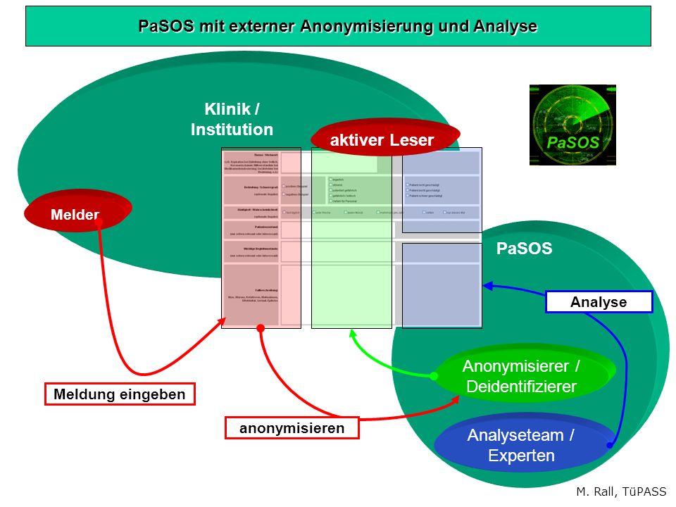 PaSOS Klinik / Institution Melder Analyseteam / Experten Anonymisierer / Deidentifizierer Analyse PaSOS mit externer Anonymisierung und Analyse anonymisieren Meldung eingeben aktiver Leser M.