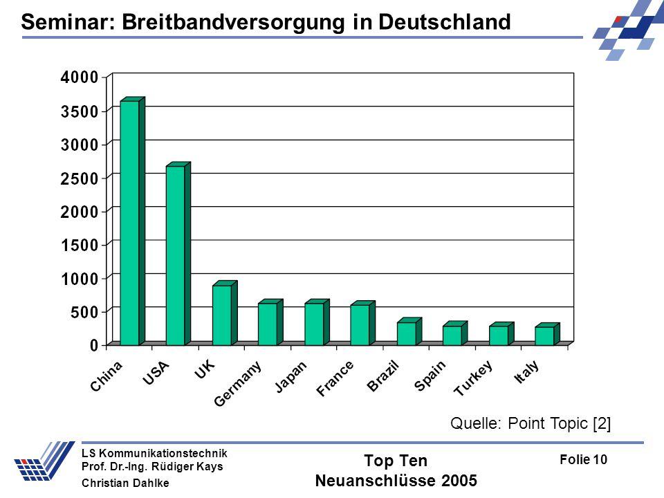 Seminar: Breitbandversorgung in Deutschland Folie 10 LS Kommunikationstechnik Prof. Dr.-Ing. Rüdiger Kays Christian Dahlke Top Ten Neuanschlüsse 2005