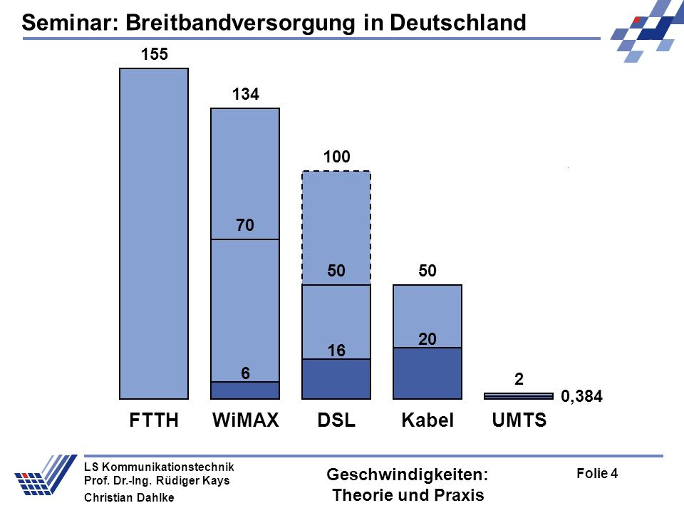 Seminar: Breitbandversorgung in Deutschland Folie 4 LS Kommunikationstechnik Prof. Dr.-Ing. Rüdiger Kays Christian Dahlke Geschwindigkeiten: Theorie u