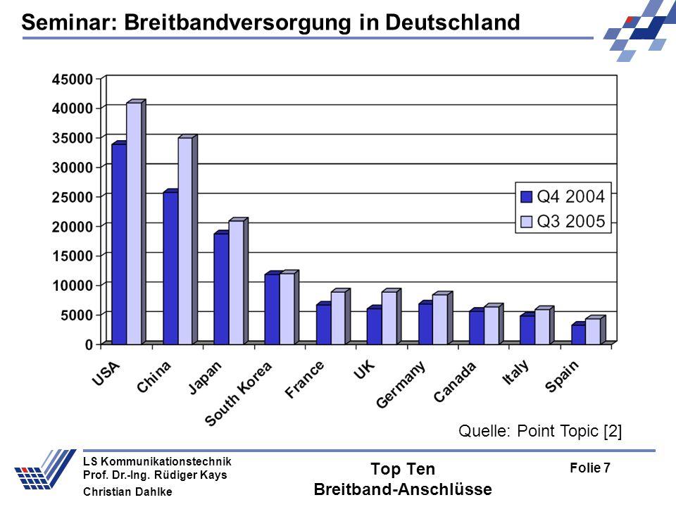 Seminar: Breitbandversorgung in Deutschland Folie 7 LS Kommunikationstechnik Prof. Dr.-Ing. Rüdiger Kays Christian Dahlke Top Ten Breitband-Anschlüsse