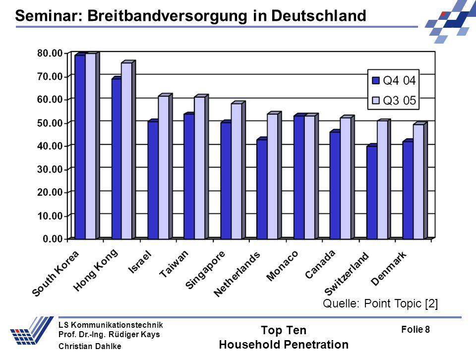 Seminar: Breitbandversorgung in Deutschland Folie 19 LS Kommunikationstechnik Prof.