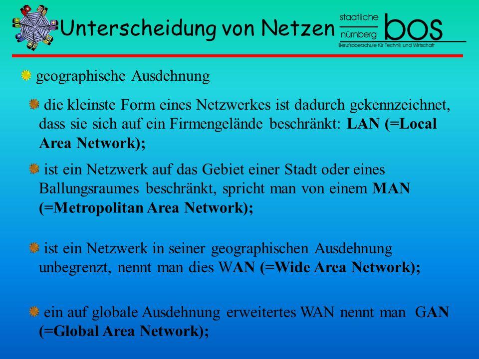 Unterscheidung von Netzen die kleinste Form eines Netzwerkes ist dadurch gekennzeichnet, dass sie sich auf ein Firmengelände beschränkt: LAN (=Local A
