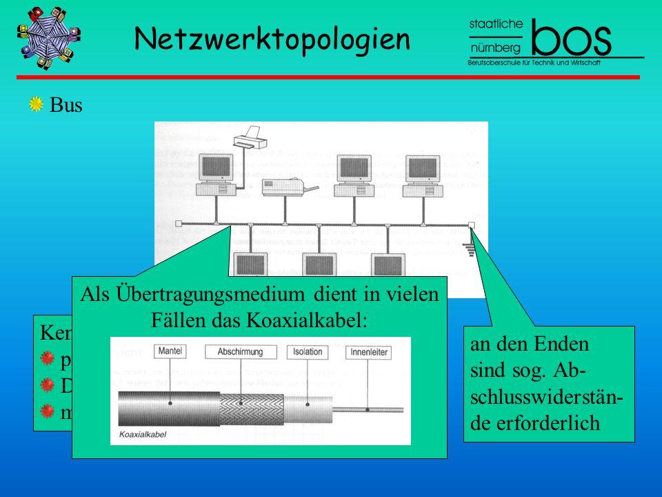 Netzwerktopologien Bus Kennzeichen passive Topologie Diffusionsnetz max. Länge beschränkt; an den Enden sind sog. Ab- schlusswiderstän- de erforderlic