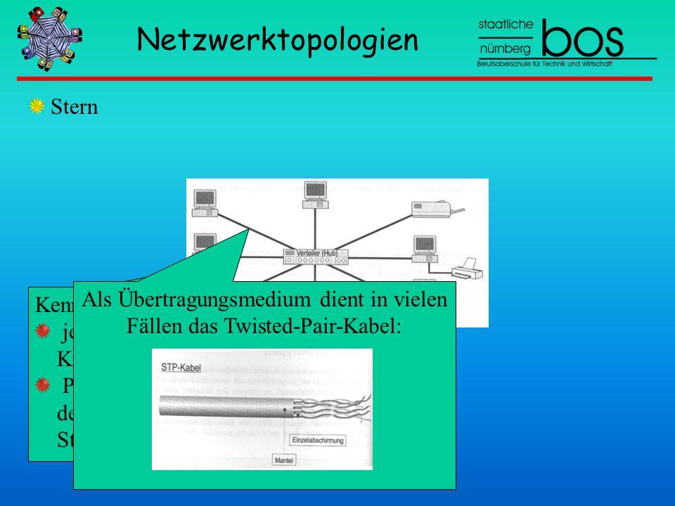 Netzwerktopologien Stern Kennzeichen jede Station wird mit einem eigenen Kabel an einen Verteiler angeschlossen Punkt-zu-Punkt-Verbindung zwischen der
