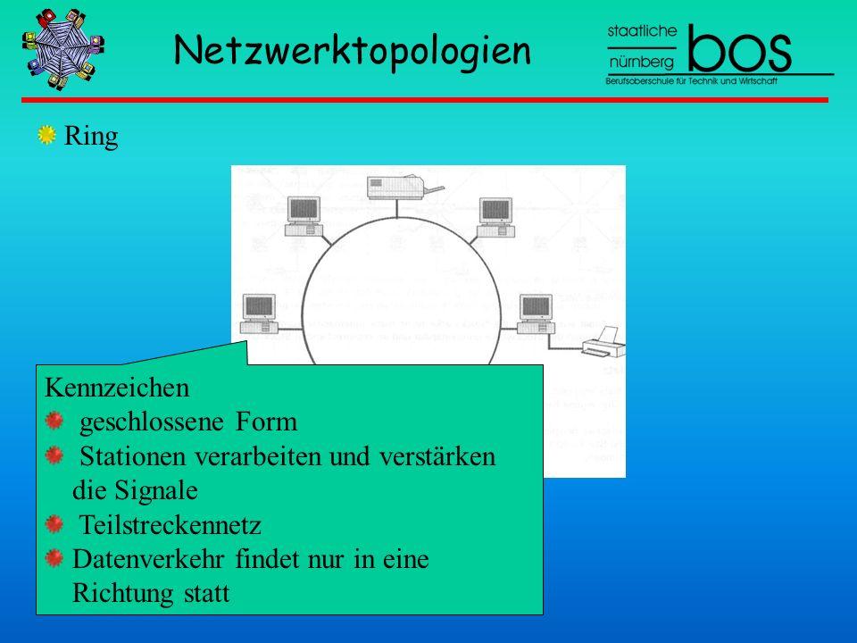 Netzwerktopologien Ring Kennzeichen geschlossene Form Stationen verarbeiten und verstärken die Signale Teilstreckennetz Datenverkehr findet nur in ein