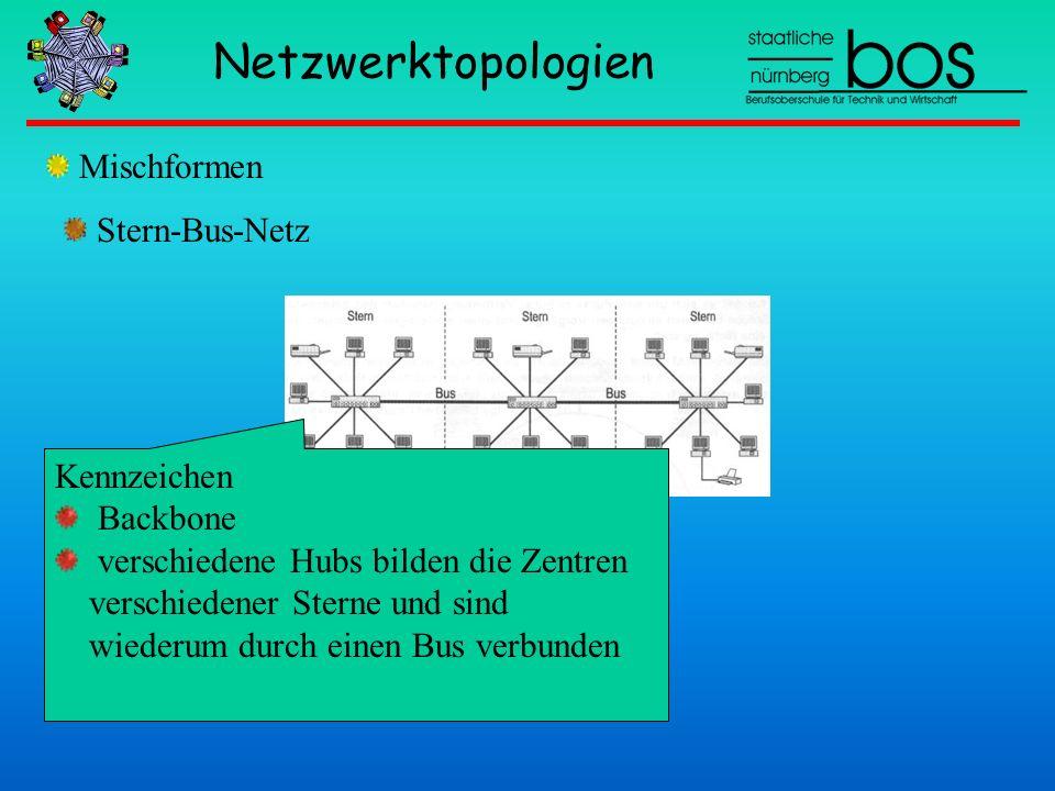 Netzwerktopologien Mischformen Kennzeichen Backbone verschiedene Hubs bilden die Zentren verschiedener Sterne und sind wiederum durch einen Bus verbun