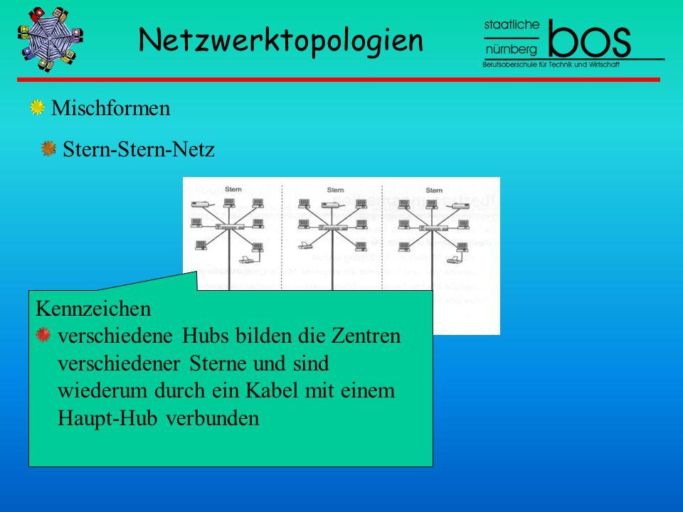 Netzwerktopologien Mischformen Kennzeichen verschiedene Hubs bilden die Zentren verschiedener Sterne und sind wiederum durch ein Kabel mit einem Haupt