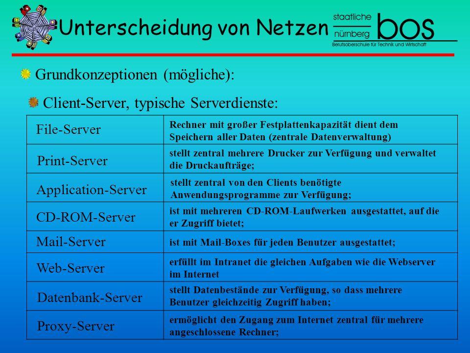 Unterscheidung von Netzen Client-Server, typische Serverdienste: Grundkonzeptionen (mögliche): Proxy-Server File-Server Print-Server Application-Serve