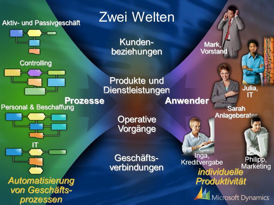 Brücke zwischen strukturierten und unstrukturierten Prozessen Der Mensch im Mittelpunkt Unser Ziel: der integrierte Bankarbeitsplatz Zunehmende Komplexität im Arbeitsalltag