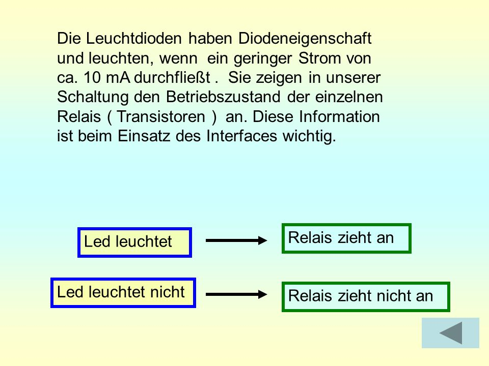Die Leuchtdioden haben Diodeneigenschaft und leuchten, wenn ein geringer Strom von ca. 10 mA durchfließt. Sie zeigen in unserer Schaltung den Betriebs