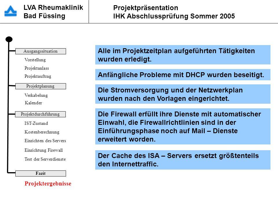 LVA Rheumaklinik Bad Füssing Projektpräsentation IHK Abschlussprüfung Sommer 2005 ProjektdurchführungAusgangssituationProjektplanungFazit Vorstellung