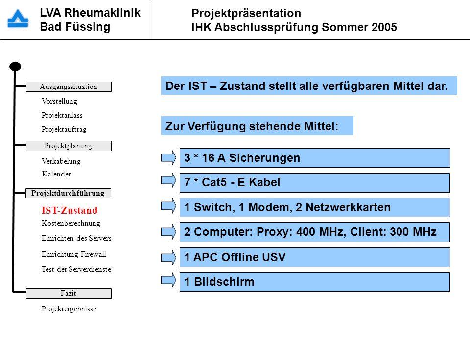 LVA Rheumaklinik Bad Füssing Projektpräsentation IHK Abschlussprüfung Sommer 2005 Der IST – Zustand stellt alle verfügbaren Mittel dar. Zur Verfügung