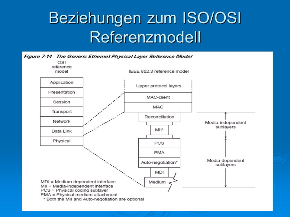 Beziehungen zum ISO/OSI Referenzmodell