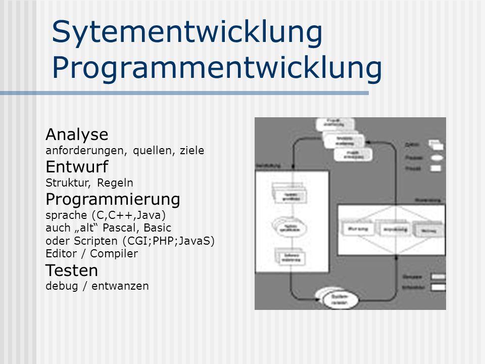 Sytementwicklung Programmentwicklung Analyse anforderungen, quellen, ziele Entwurf Struktur, Regeln Programmierung sprache (C,C++,Java) auch alt Pascal, Basic oder Scripten (CGI;PHP;JavaS) Editor / Compiler Testen debug / entwanzen