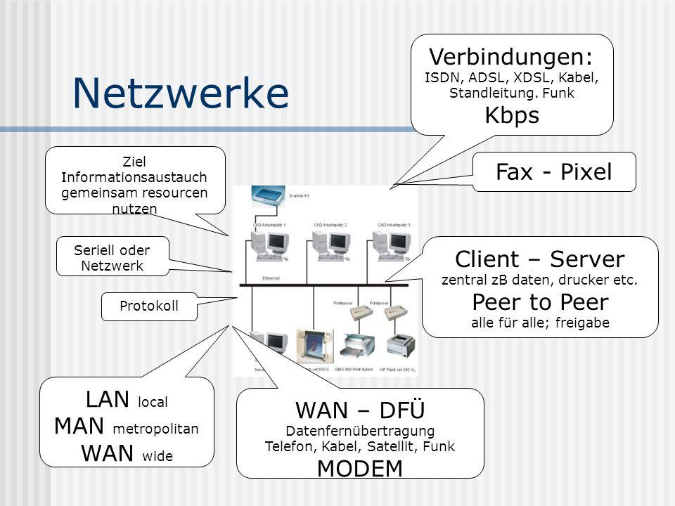 Netzwerke Ziel Informationsaustauch gemeinsam resourcen nutzen Seriell oder Netzwerk Protokoll LAN local MAN metropolitan WAN wide WAN – DFÜ Datenfernübertragung Telefon, Kabel, Satellit, Funk MODEM Verbindungen: ISDN, ADSL, XDSL, Kabel, Standleitung.