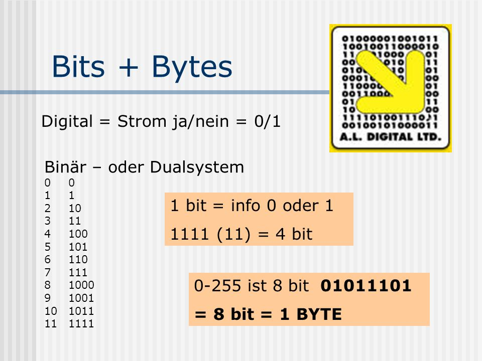 Bits + Bytes Digital = Strom ja/nein = 0/1 Binär – oder Dualsystem01 210 311 4100 5101 6110 7111 81000 91001 101011 111111 1 bit = info 0 oder 1 1111 (11) = 4 bit 0-255 ist 8 bit 01011101 = 8 bit = 1 BYTE