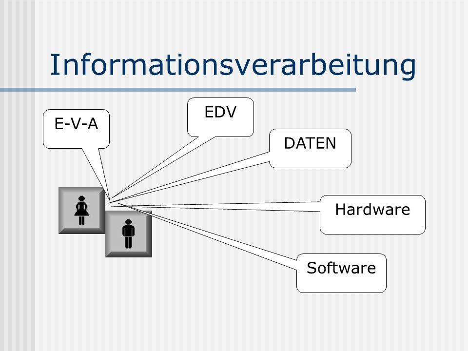 Informationsverarbeitung E-V-A EDV DATEN Software Hardware