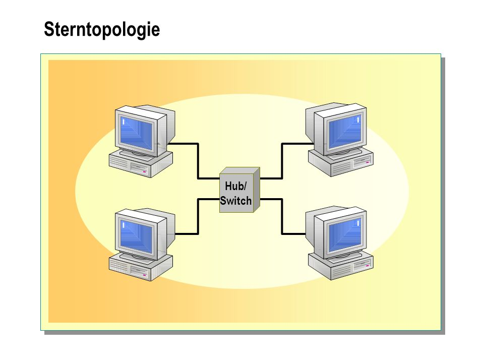 Sterntopologie Hub/ Switch