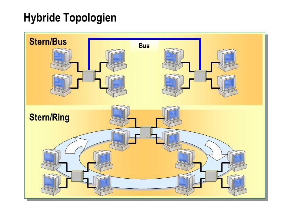 Hybride Topologien Stern/Bus Bus Stern/Ring