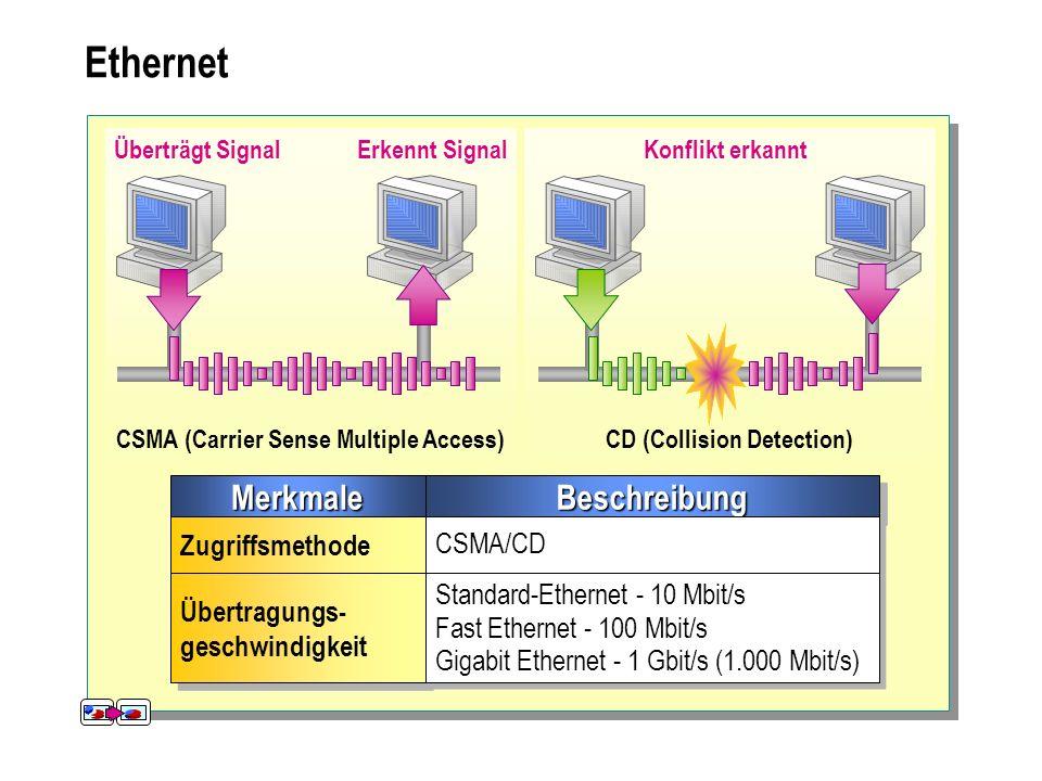 Ethernet MerkmaleMerkmaleBeschreibungBeschreibung Zugriffsmethode CSMA/CD Übertragungs- geschwindigkeit Übertragungs- geschwindigkeit Standard-Etherne