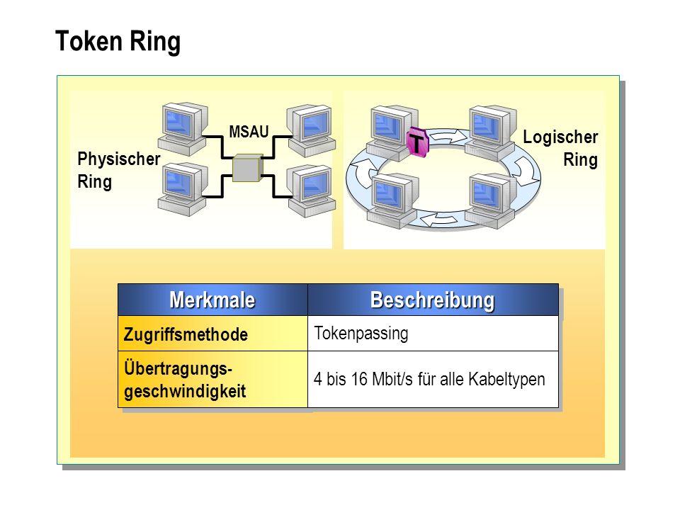 Token Ring MerkmaleMerkmaleBeschreibungBeschreibung Zugriffsmethode Tokenpassing Übertragungs- geschwindigkeit Übertragungs- geschwindigkeit 4 bis 16
