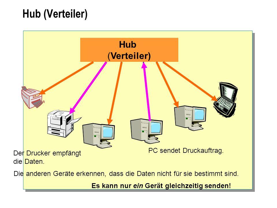 Hub (Verteiler) Die anderen Geräte erkennen, dass die Daten nicht für sie bestimmt sind. PC sendet Druckauftrag. Der Drucker empfängt die Daten. Es ka